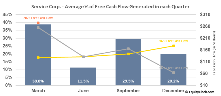 Service Corp. (NYSE:SCI) Free Cash Flow Seasonality