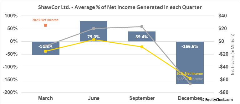ShawCor Ltd. (TSE:SCL.TO) Net Income Seasonality