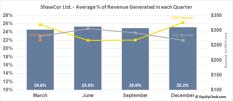 ShawCor Ltd. (TSE:SCL.TO) Revenue Seasonality