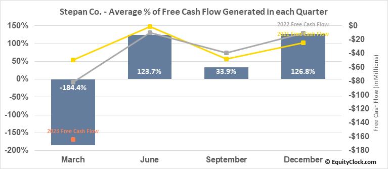 Stepan Co. (NYSE:SCL) Free Cash Flow Seasonality