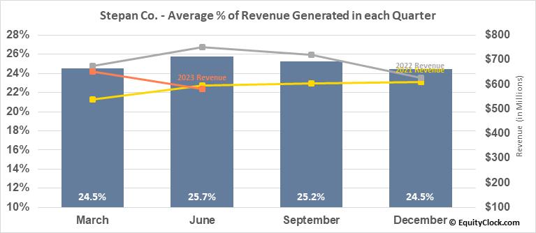 Stepan Co. (NYSE:SCL) Revenue Seasonality