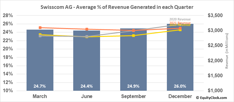 Swisscom AG (OTCMKT:SCMWY) Revenue Seasonality