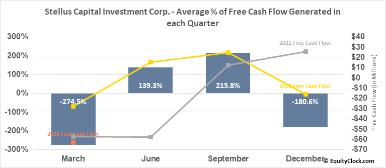 Stellus Capital Investment Corp. (NYSE:SCM) Free Cash Flow Seasonality