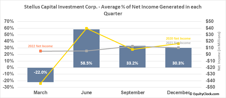 Stellus Capital Investment Corp. (NYSE:SCM) Net Income Seasonality