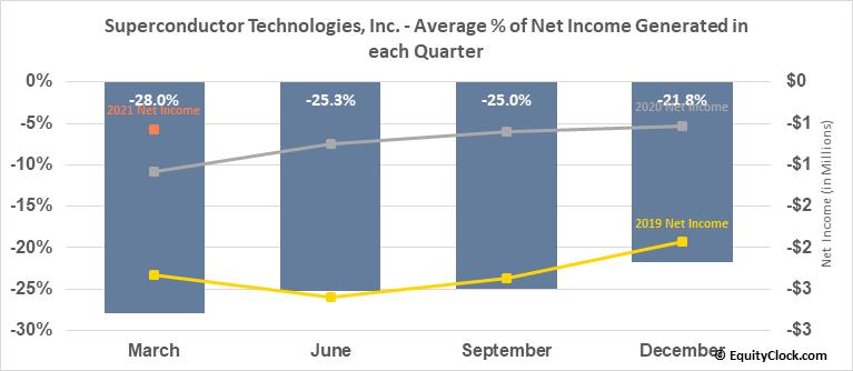 Superconductor Technologies, Inc. (NASD:SCON) Net Income Seasonality