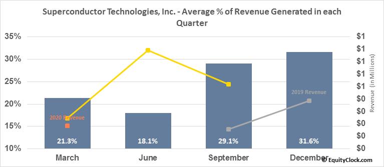 Superconductor Technologies, Inc. (NASD:SCON) Revenue Seasonality