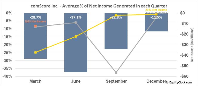 comScore Inc. (NASD:SCOR) Net Income Seasonality