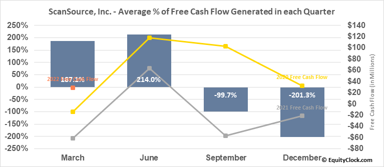 ScanSource, Inc. (NASD:SCSC) Free Cash Flow Seasonality