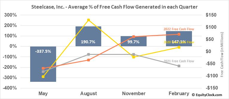 Steelcase, Inc. (NYSE:SCS) Free Cash Flow Seasonality