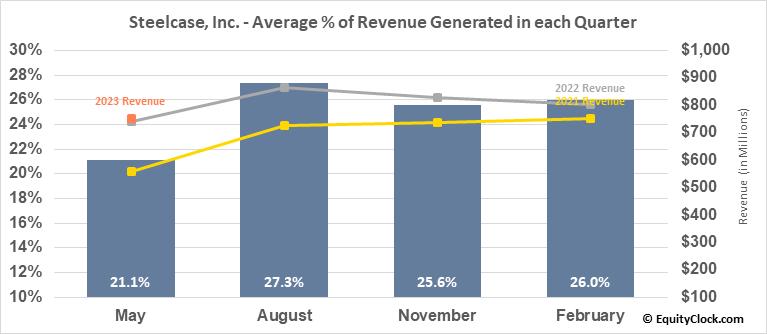 Steelcase, Inc. (NYSE:SCS) Revenue Seasonality
