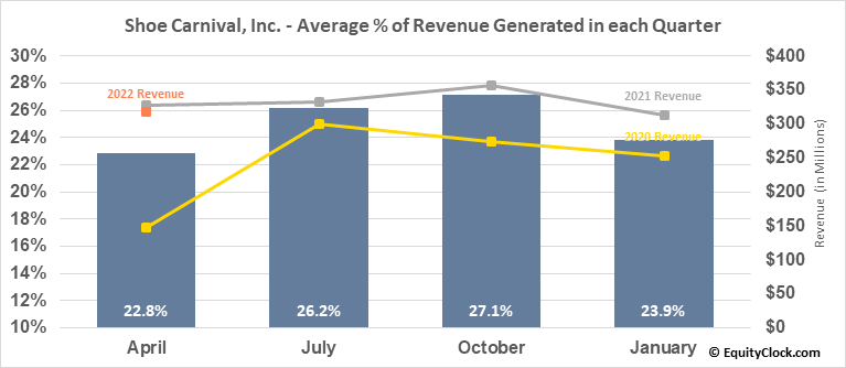 Shoe Carnival, Inc. (NASD:SCVL) Revenue Seasonality