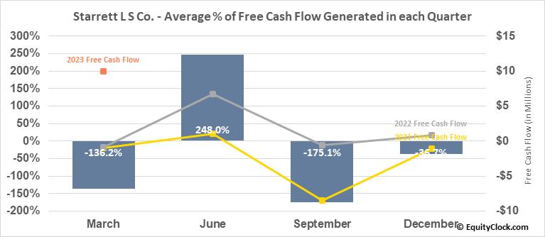 Starrett L S Co. (NYSE:SCX) Free Cash Flow Seasonality