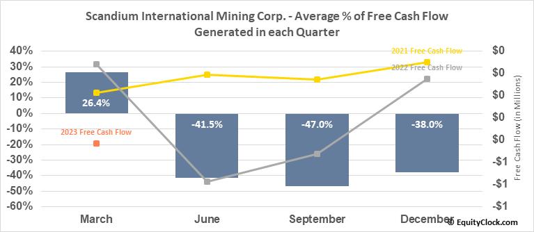 Scandium International Mining Corp. (TSE:SCY.TO) Free Cash Flow Seasonality