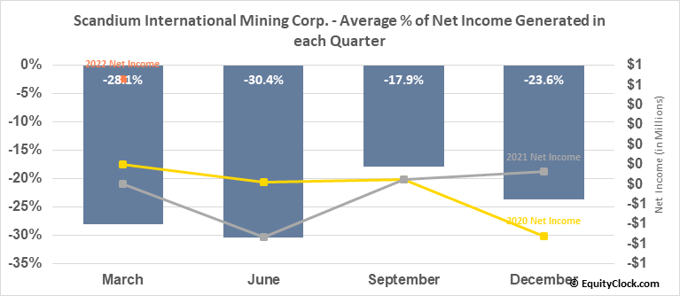 Scandium International Mining Corp. (TSE:SCY.TO) Net Income Seasonality