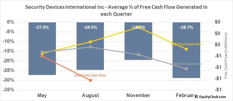 Security Devices International Inc (OTCMKT:SDEV) Free Cash Flow Seasonality