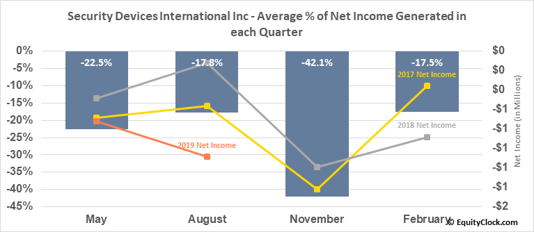 Security Devices International Inc (OTCMKT:SDEV) Net Income Seasonality