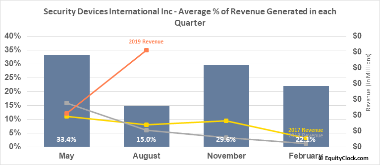 Security Devices International Inc (OTCMKT:SDEV) Revenue Seasonality