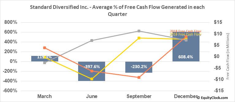Standard Diversified Inc. (AMEX:SDI) Free Cash Flow Seasonality