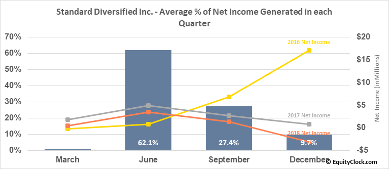 Standard Diversified Inc. (AMEX:SDI) Net Income Seasonality