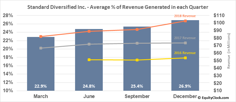 Standard Diversified Inc. (AMEX:SDI) Revenue Seasonality