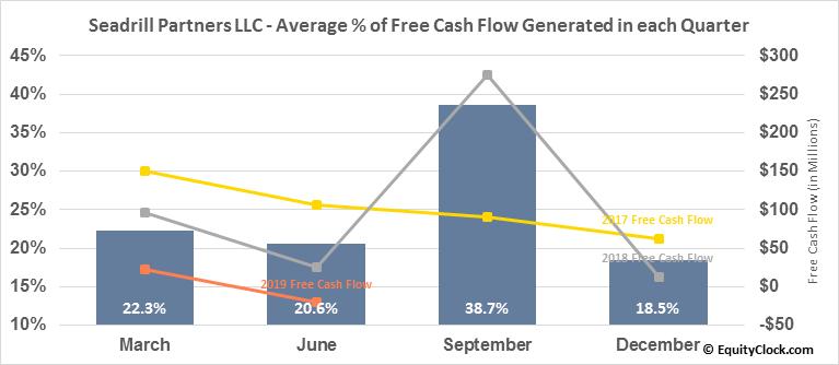 Seadrill Partners LLC (NYSE:SDLP) Free Cash Flow Seasonality