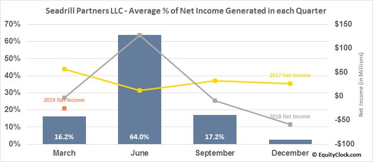 Seadrill Partners LLC (NYSE:SDLP) Net Income Seasonality