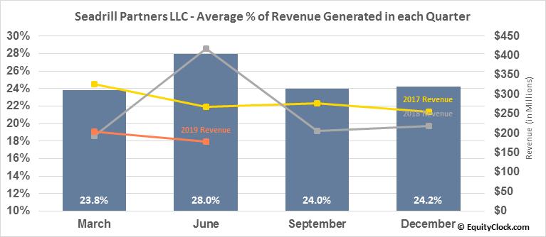 Seadrill Partners LLC (NYSE:SDLP) Revenue Seasonality