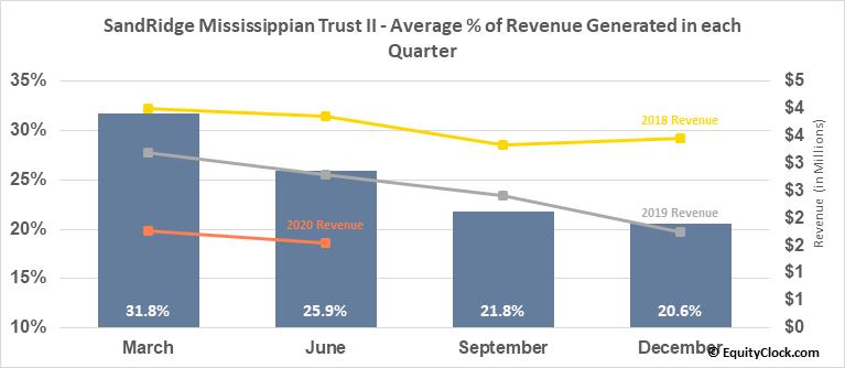 SandRidge Mississippian Trust II (OTCMKT:SDRMU) Revenue Seasonality