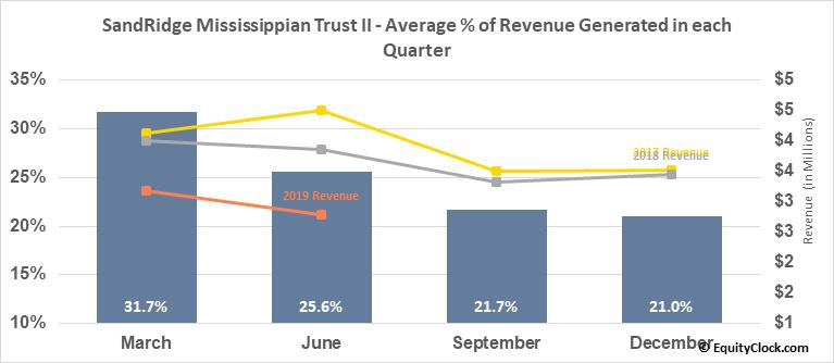 SandRidge Mississippian Trust II (NYSE:SDR) Revenue Seasonality