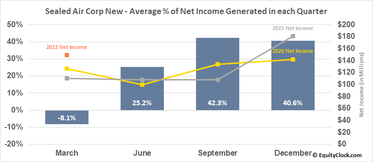 Sealed Air Corp New (NYSE:SEE) Net Income Seasonality