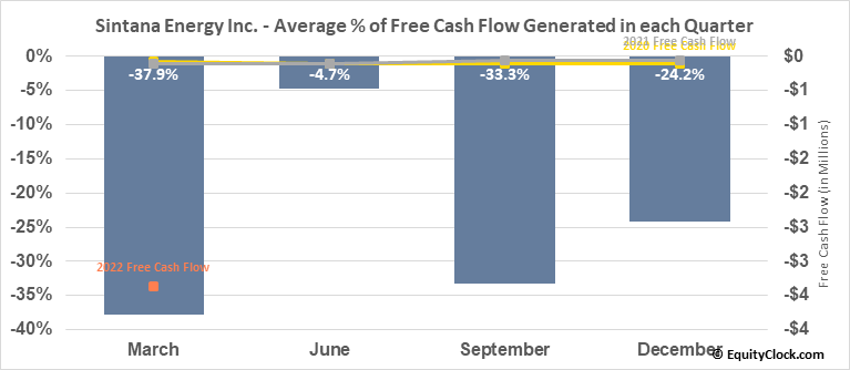 Sintana Energy Inc. (TSXV:SEI.V) Free Cash Flow Seasonality