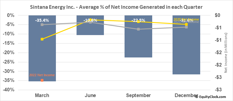 Sintana Energy Inc. (TSXV:SEI.V) Net Income Seasonality
