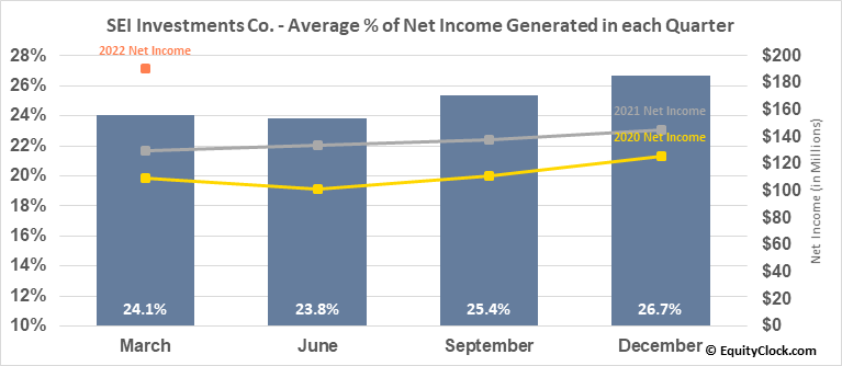 SEI Investments Co. (NASD:SEIC) Net Income Seasonality