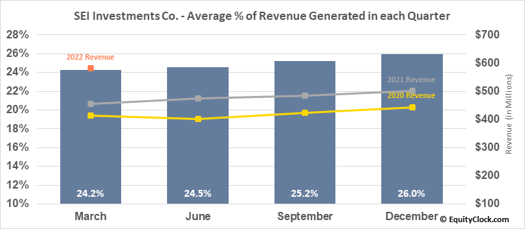 SEI Investments Co. (NASD:SEIC) Revenue Seasonality