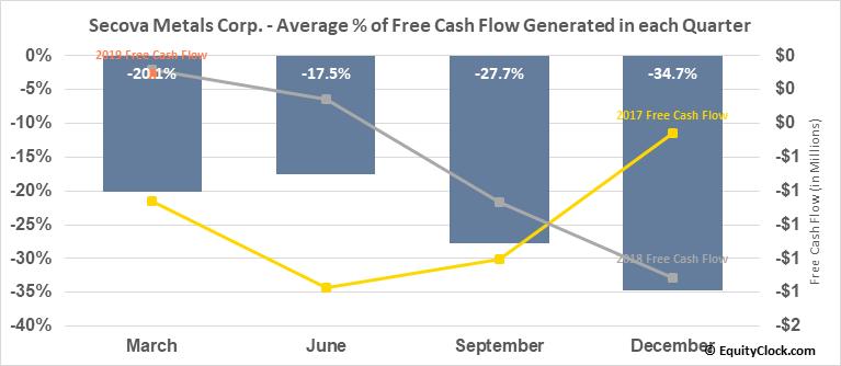 Secova Metals Corp. (TSXV:SEK.V) Free Cash Flow Seasonality