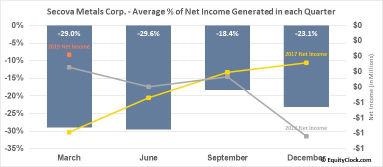 Secova Metals Corp. (TSXV:SEK.V) Net Income Seasonality