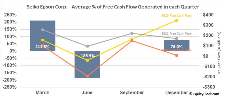Seiko Epson Corp. (OTCMKT:SEKEY) Free Cash Flow Seasonality