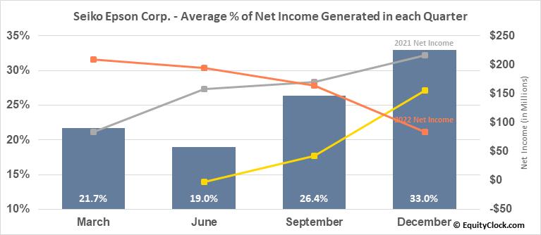 Seiko Epson Corp. (OTCMKT:SEKEY) Net Income Seasonality