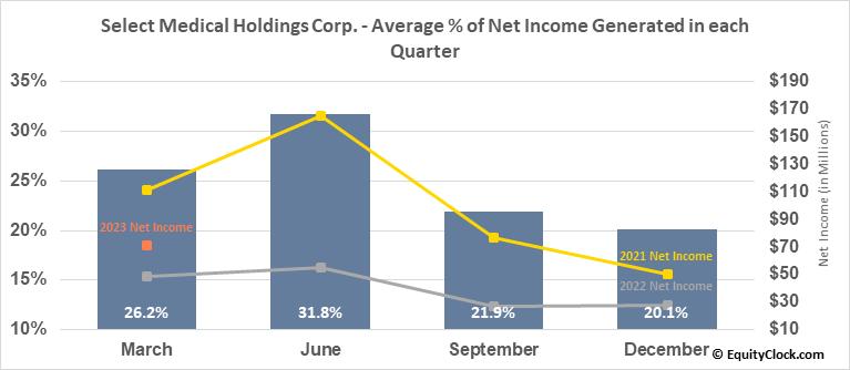 Select Medical Holdings Corp. (NYSE:SEM) Net Income Seasonality