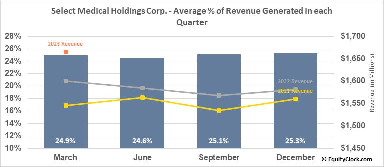 Select Medical Holdings Corp. (NYSE:SEM) Revenue Seasonality