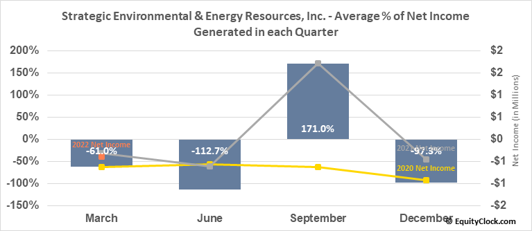 Strategic Environmental & Energy Resources, Inc. (OTCMKT:SENR) Net Income Seasonality