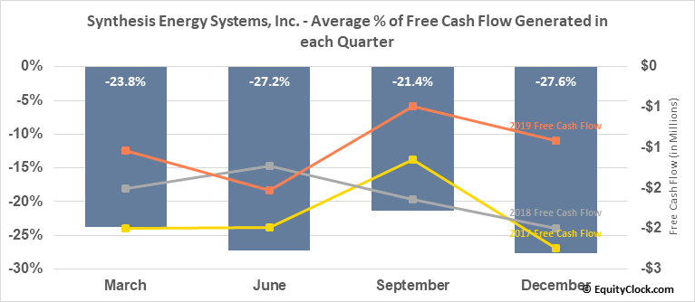 Synthesis Energy Systems, Inc. (NASD:SES) Free Cash Flow Seasonality