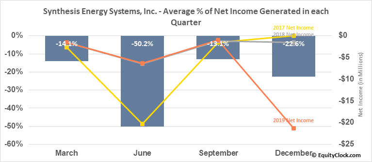 Synthesis Energy Systems, Inc. (NASD:SES) Net Income Seasonality