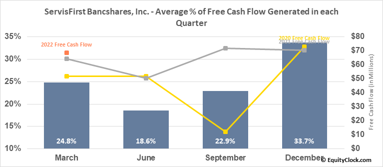 ServisFirst Bancshares, Inc. (NASD:SFBS) Free Cash Flow Seasonality