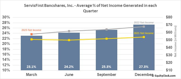 ServisFirst Bancshares, Inc. (NASD:SFBS) Net Income Seasonality