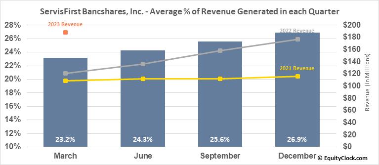ServisFirst Bancshares, Inc. (NASD:SFBS) Revenue Seasonality