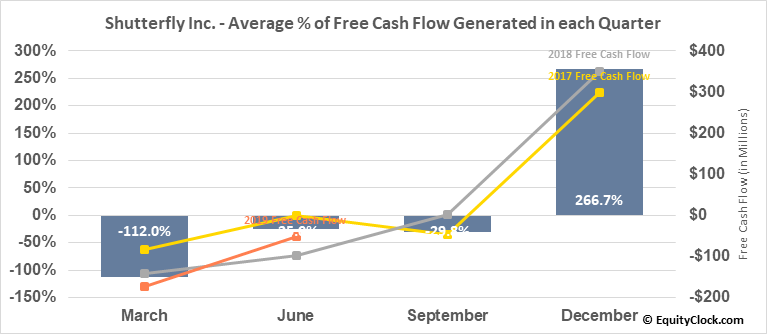 Shutterfly Inc. (NASD:SFLY) Free Cash Flow Seasonality