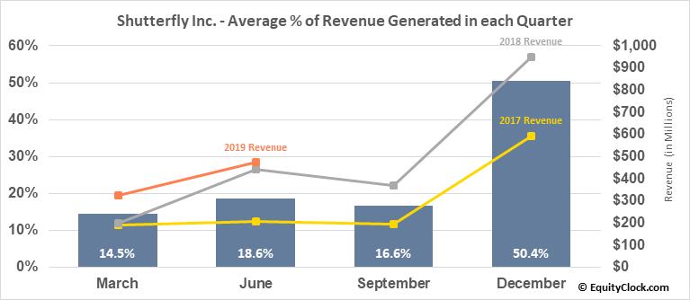 Shutterfly Inc. (NASD:SFLY) Revenue Seasonality