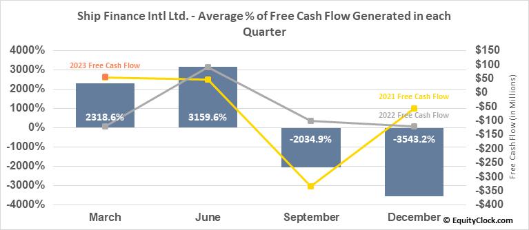 Ship Finance Intl Ltd. (NYSE:SFL) Free Cash Flow Seasonality