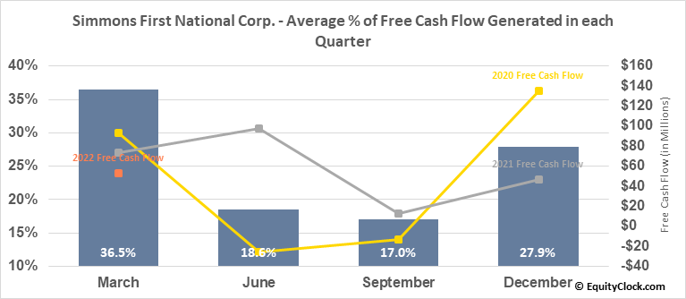 Simmons First National Corp. (NASD:SFNC) Free Cash Flow Seasonality
